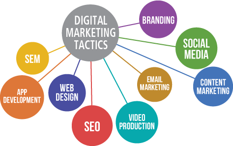 Content Marketing Tactics for Online Gambling
